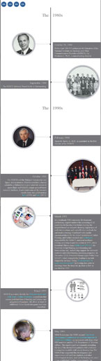 Thumbnail image of NIDCD's Anniversary Timeline. Click to view at full size.